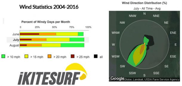 wind_stats_summer